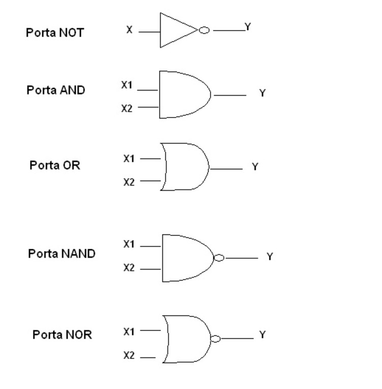 Reti logiche for Porte and nand