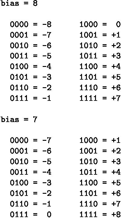Codice binario numeri negativi